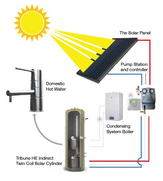 Solar thermal panels - Citigas Emergency Gas Services Ltd